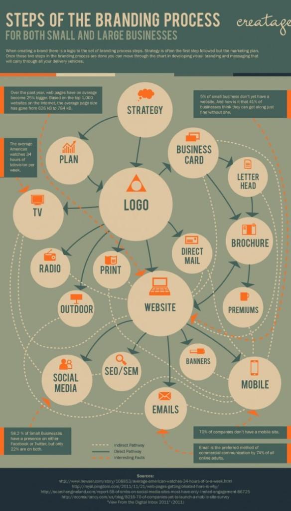 branding-process-infographic_50291542325fe_w594
