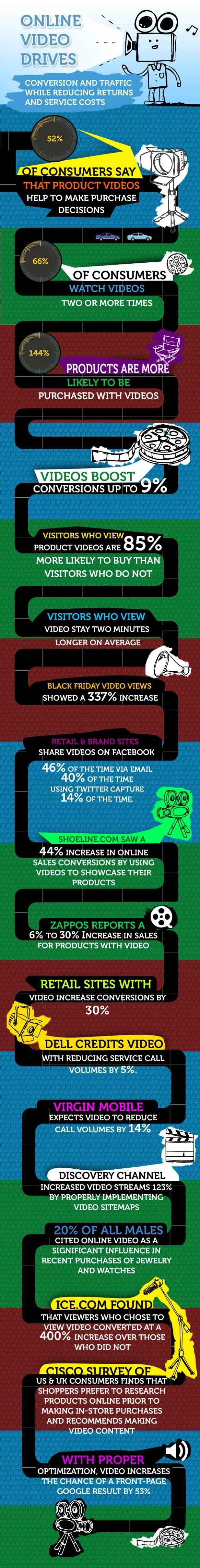 video-marketing-impact