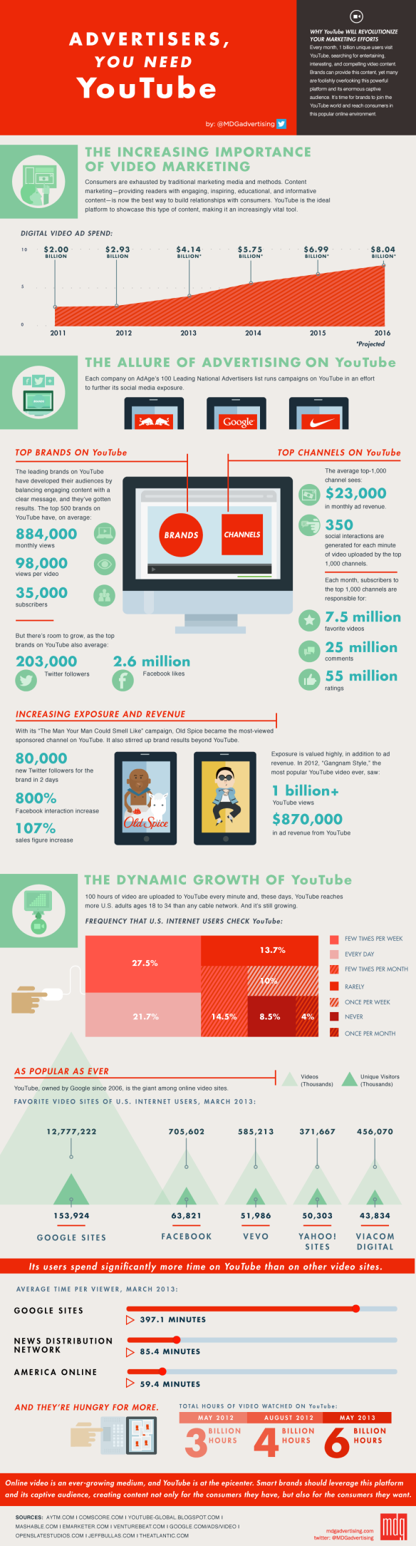 infographic-advertisers-you-need-youtube-1000