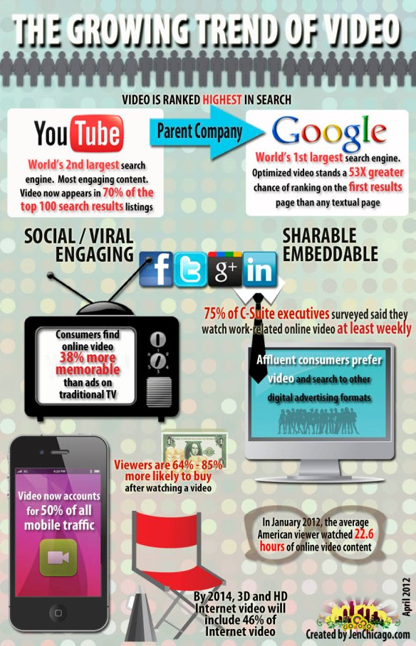 growing-trend-of-video-infographic