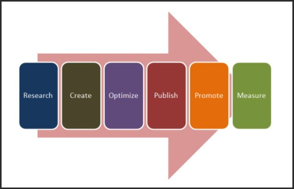 6-stages-content-marketing