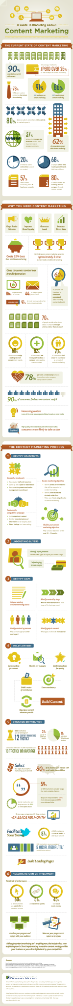 beginners-guide-to-content-marketing-infographic