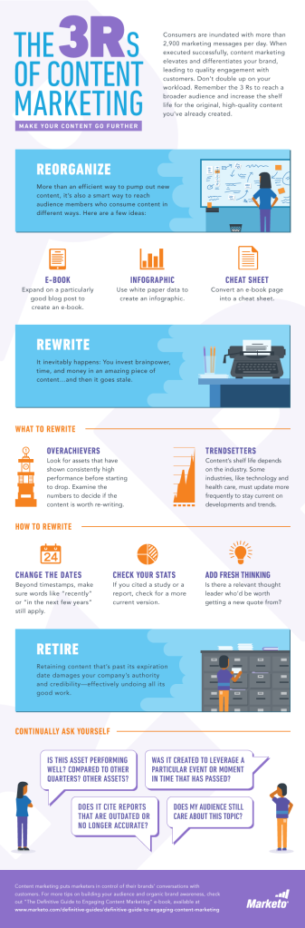 The-3Rs-of-Content-Marketing-Infographic