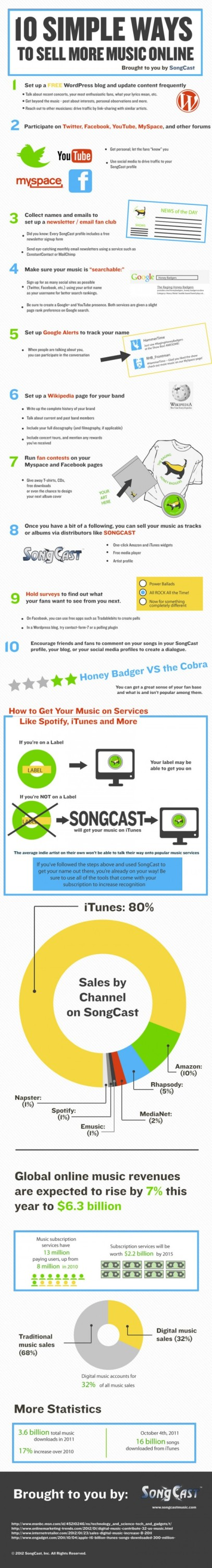 SongCast-Sell-Your-Music-Guide-550x4056